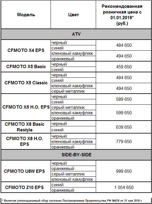 Повышение цен на технику CFMOTO c 1 января 2019 года