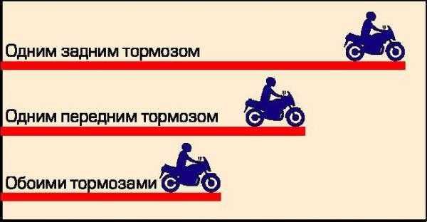 Техника правильного торможения на мотоцикле
