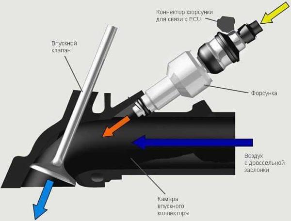 Карбюратор или инжектор на мотоцикле. Что лучше?
