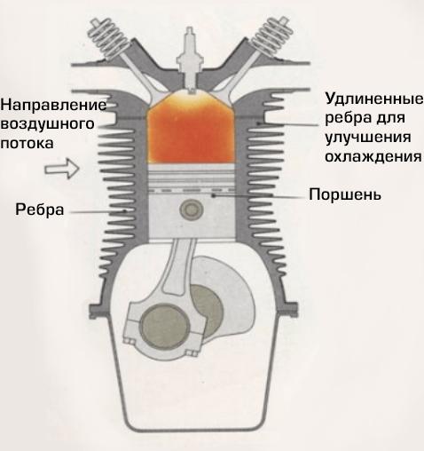 Виды охлаждения двигателей мотоциклов