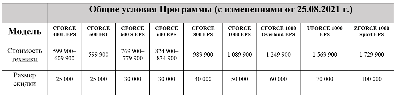 TRADE-IN иутилизация отCFMOTO сдополнительной выгодой до100000р.!